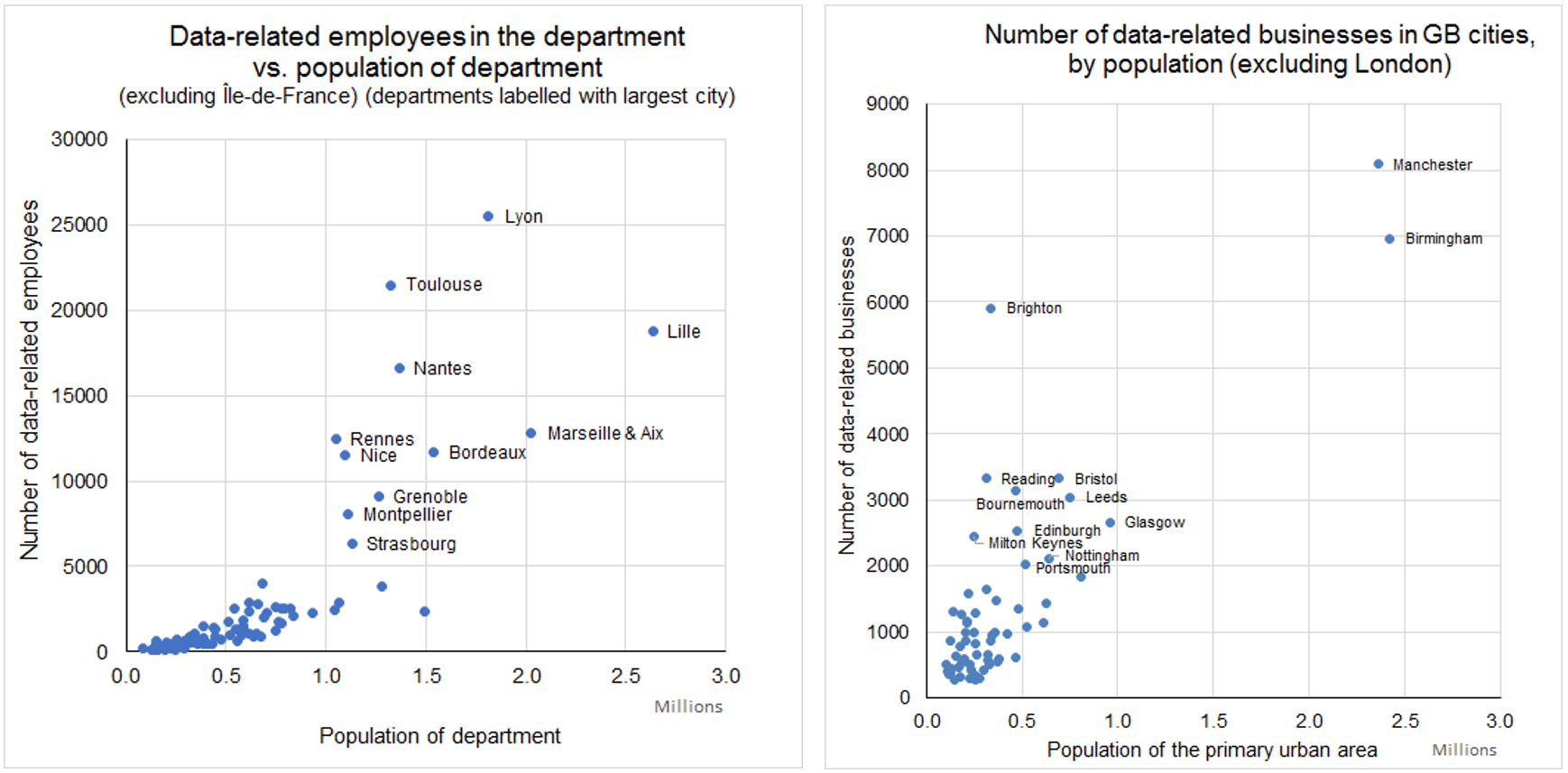 Measuring tech: in France and the UK
